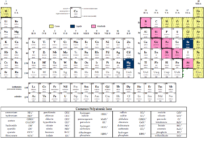 Periodic Table Database | Chemogenesis