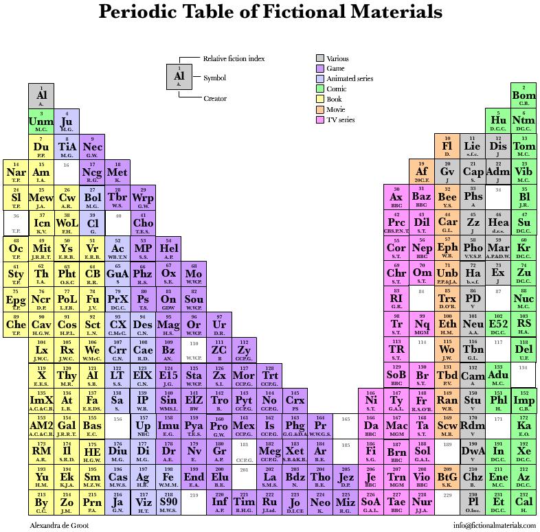 Periodic table database chemogenesis fictional elements urtaz Images