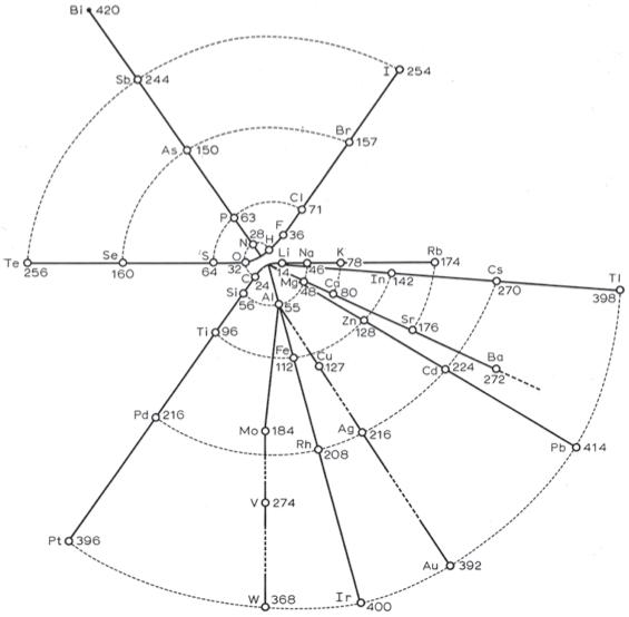 Periodic Table Database