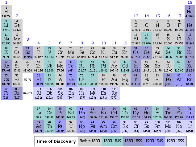 Periodic Table Database  Chemogenesis