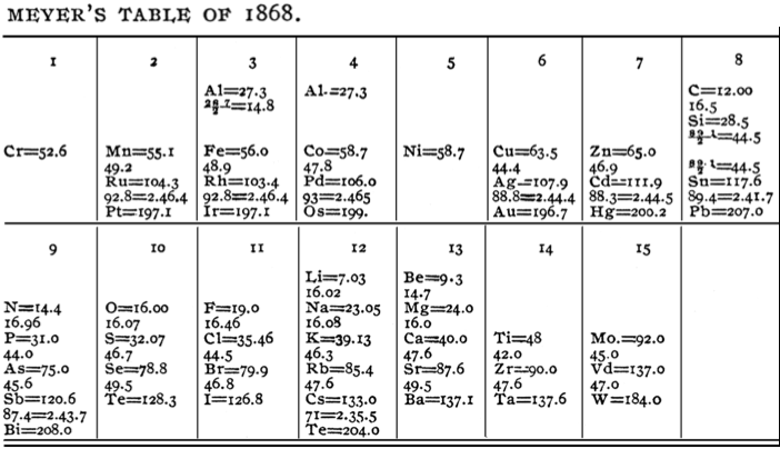 Periodic table database chemogenesis meyer produced an expanded periodic system for his1868 textbook which contained 53 elements unfortunately the table was misplaced by the publisher and urtaz Image collections