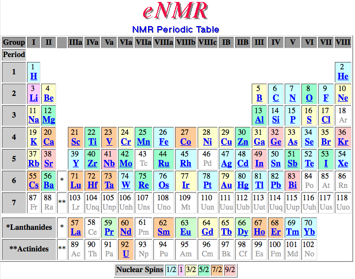 Periodic table database chemogenesis an nuclear magnetic resonance nmr spectroscopy periodic table giving information the nuclear spins etc of the chemical elements from the bruker urtaz Images