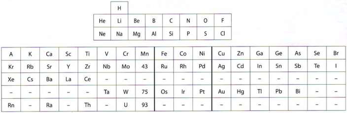 Periodic table database chemogenesis ida noddack studied the periodic table in the first half of the 20th century and was the co discoverer of the last non radioactive element to be isolated urtaz Gallery