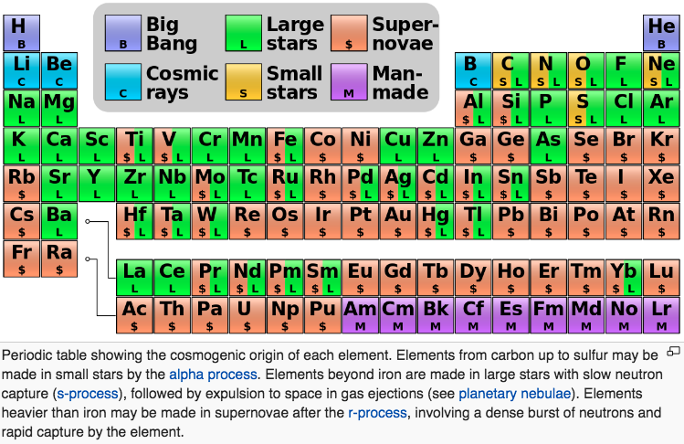 the merger of two neutron stars an event which produces large quantities of gold platinum etc thus an updated periodic table of nucleosyntheis looks - Periodic Table Of Elements With Everything Labeled On It