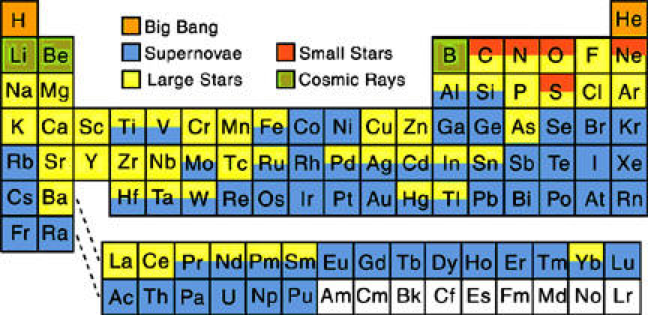 Supernova nucleosynthesis