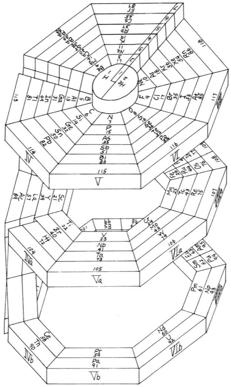 in the journal of chemical education 1972 tang wah kow of new method college hong kong presents an octagonal prismatic periodic table