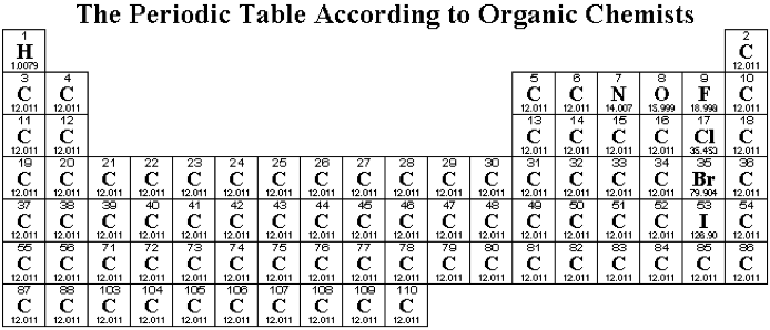 Periodic table database chemogenesis followed by a slightly more useful organic chemists periodic table urtaz Gallery
