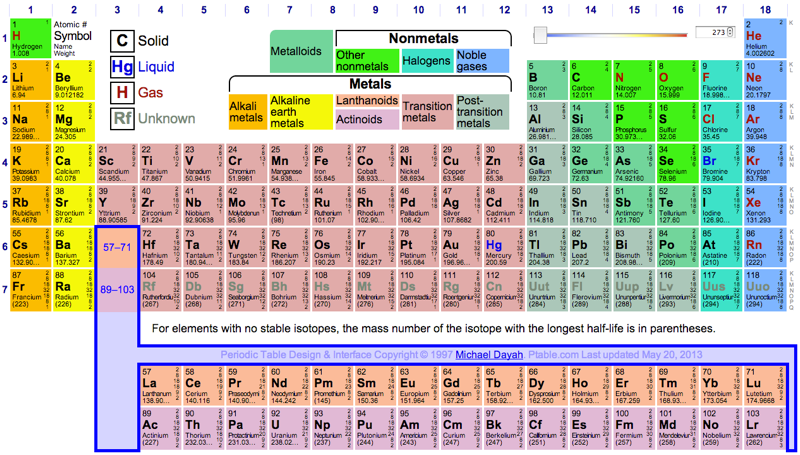 Periodic table database chemogenesis ptable is an excellent data filled dynamic periodic table with an intuitive and flexible interface available in 50 languages urtaz Choice Image