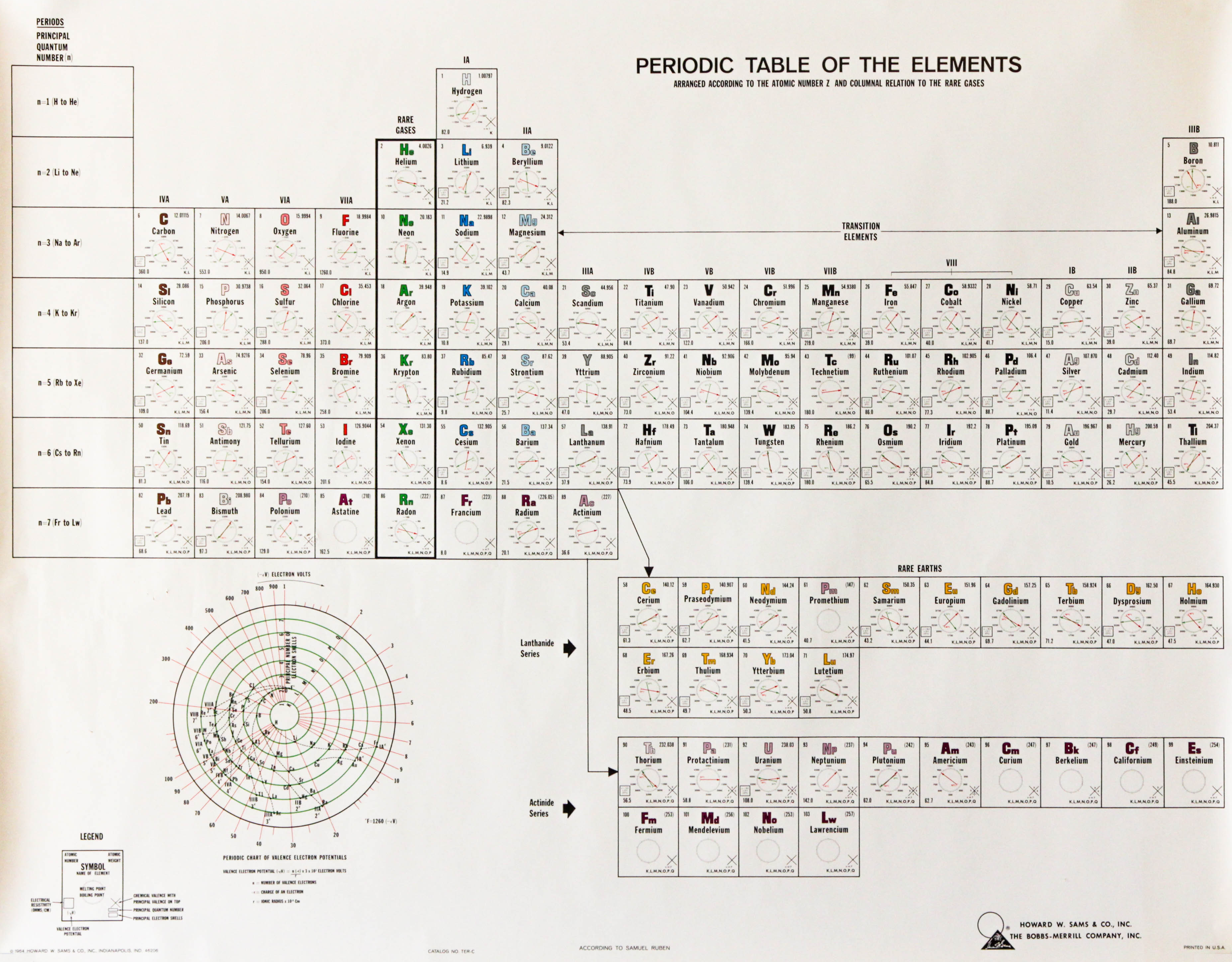 Periodic table database chemogenesis samuel ruben periodic table gamestrikefo Gallery