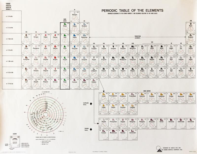 samuel ruben periodic table