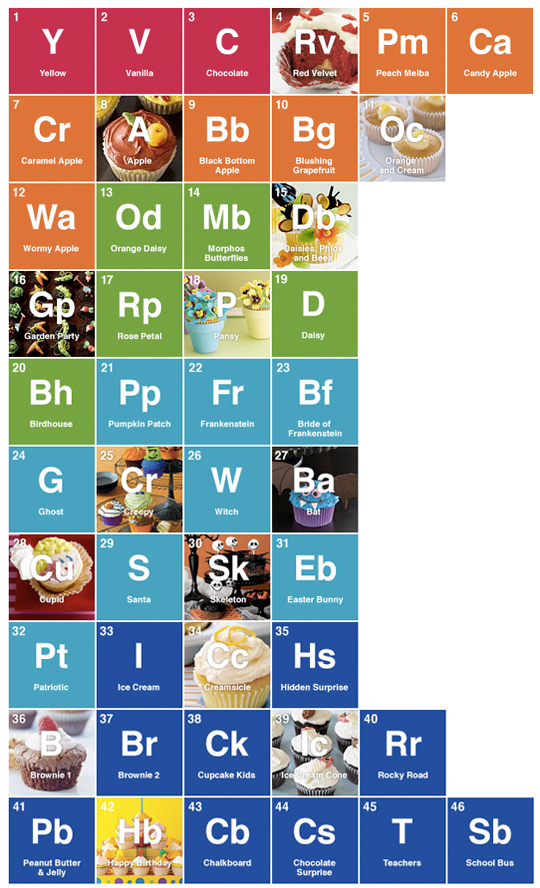 periodic table of cupcakes Lingerie sexy ouverte Susanna