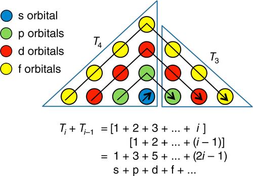 Shell Model of Atom Shell Model of The Atom