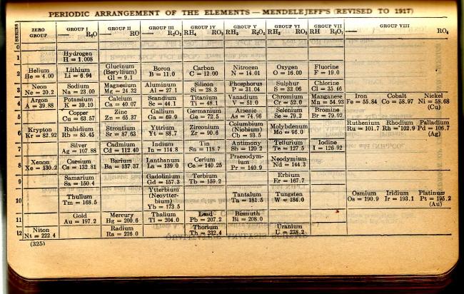 Periodic Table Database | Chemogenesis
