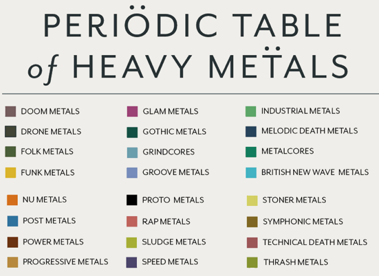 Periodic table database chemogenesis from pop chart lab a periodic table of heavy metals urtaz Image collections