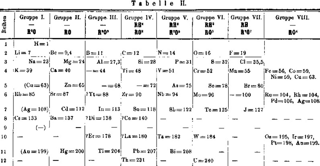 Periodic table falsified the wild heretic periodic table falsified urtaz Image collections