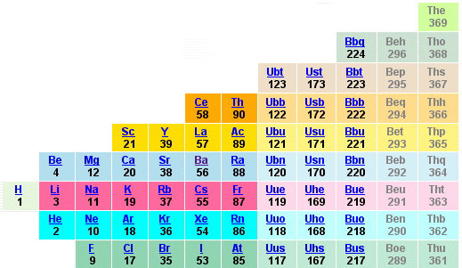 a vertical periodic table from apsidiumcom