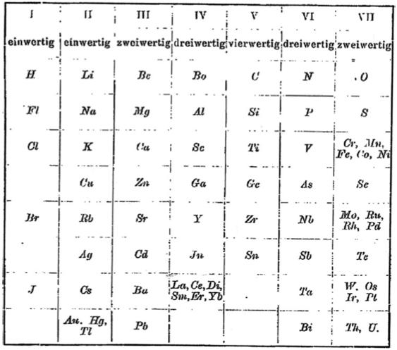 Johann Dobereiner Periodic Table periodic table database chemogenesis