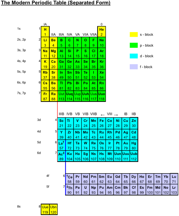 Periodic table database chemogenesis variations for the periodic table that i have on my web site symmetry of the periodic table which i think might be of interest here here here urtaz Image collections