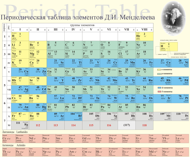 Periodic table database chemogenesis a modern russian periodic table using the mendeleeve formulation urtaz Images