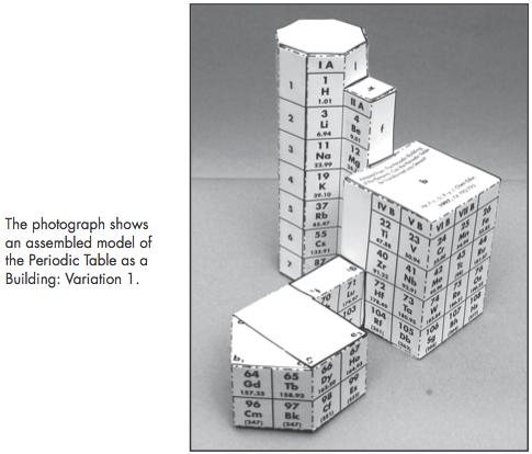 Periodic table database chemogenesis urtaz Gallery