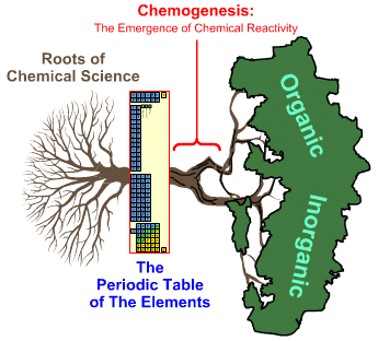 Philosophy periodic table chemogenesis the chemogenesis web book explores how chemical reactivity emerges from the periodic table of the elements using a root trunk branch chemistry tree metaphor urtaz Images