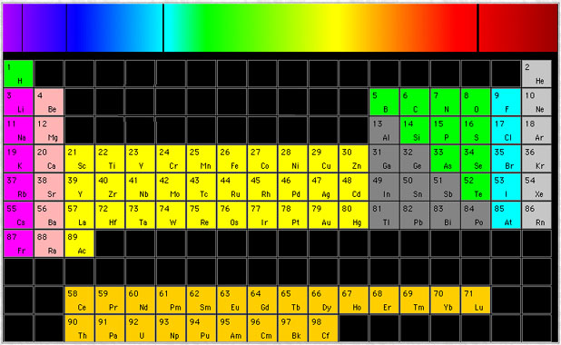 Emission Spectra Lab Emission Spectra