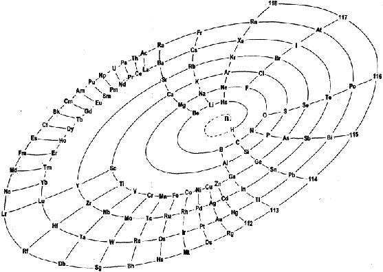tabla peridica del fsico timothy - Tablas Periodicas De Los Elementos Que Han Existido