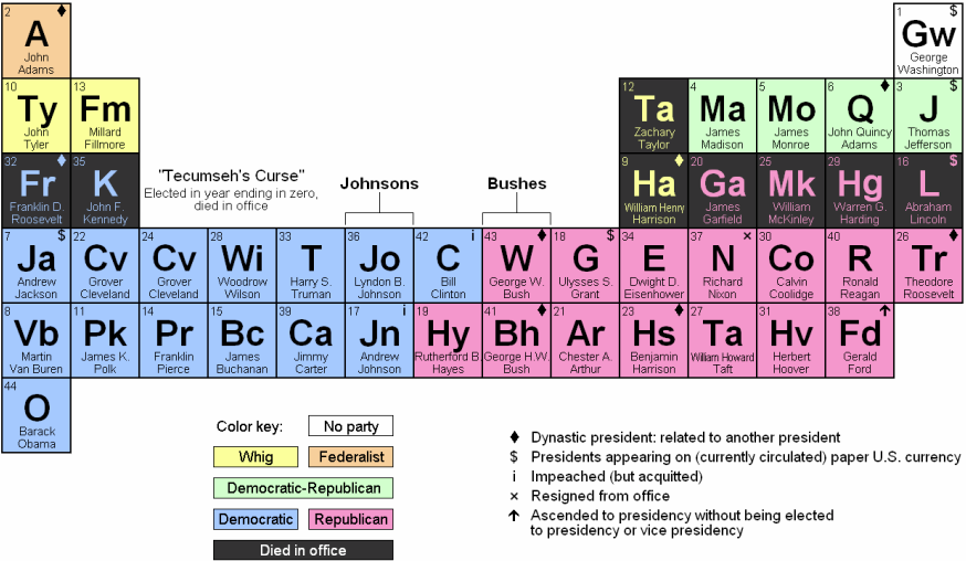 Periodic table of the presidents modern coffee tables and accent periodic table database chemogenesis urtaz Images