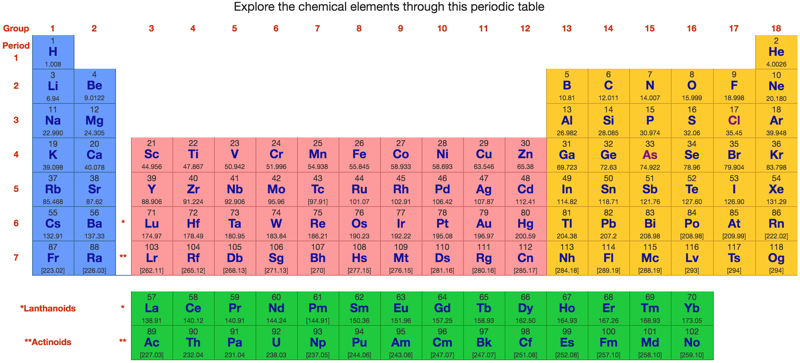 Philosophy Periodic Table Chemogenesis