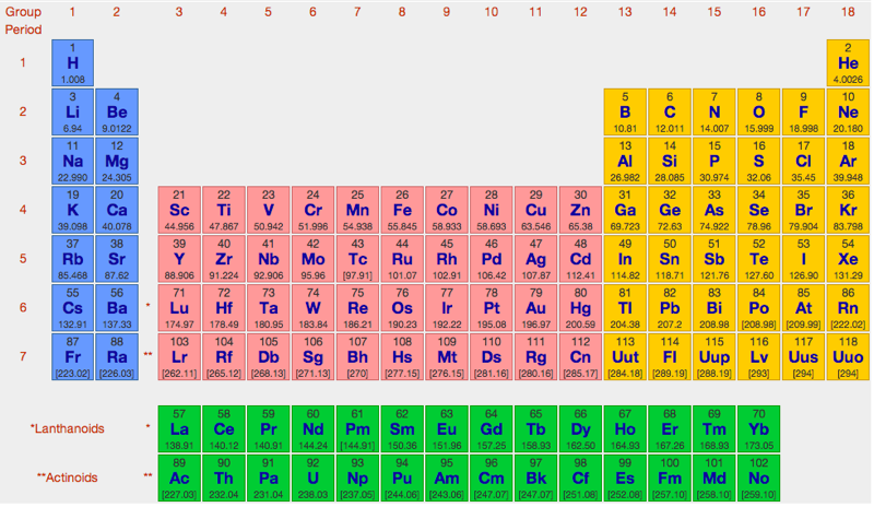Periodic table database chemogenesis for Table website