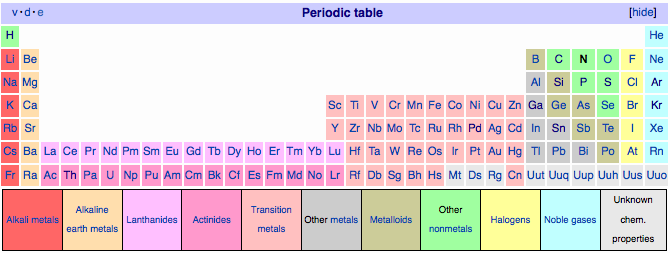 Periodic table database chemogenesis urtaz Image collections