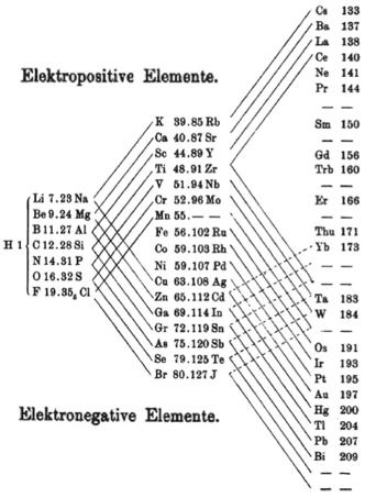 Electronegativity urtaz Gallery