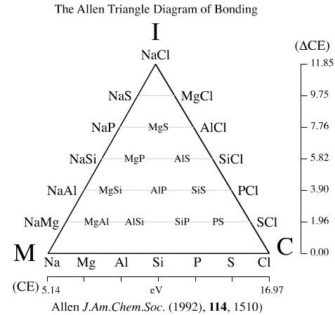 Van arkel ketelaar triangles allens quantitative triangle ccuart Gallery
