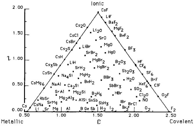 Electronegativity Of Iron ~ Van arkel ketelaar triangles
