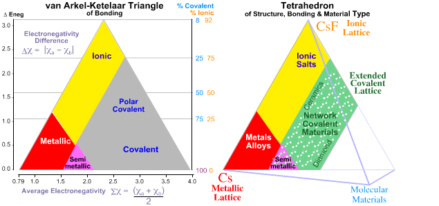 Tetrahedra Of Structure  Bonding  U0026 Material Type