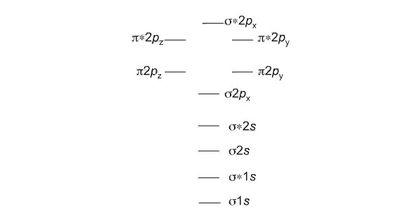 Where Is The Explanation For Molecular Orbital Theory