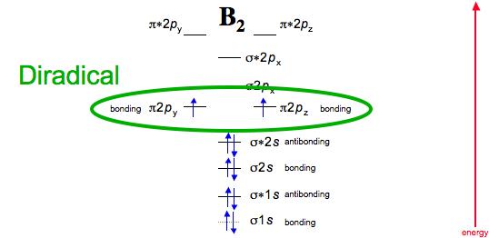 The gallery for --> B2 Molecular Orbital Diagram B2 Molecular Orbital Diagram