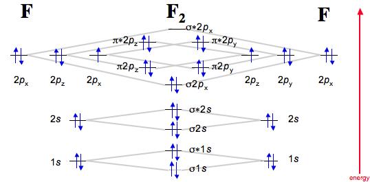 F2 Molecular Orbital Diagram Fluorine dimerises to F2