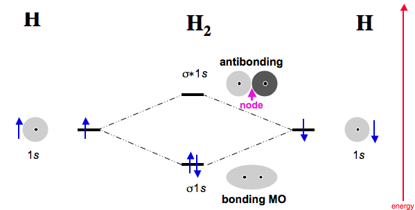Diatomic Species Mo Theory Chemogenesis