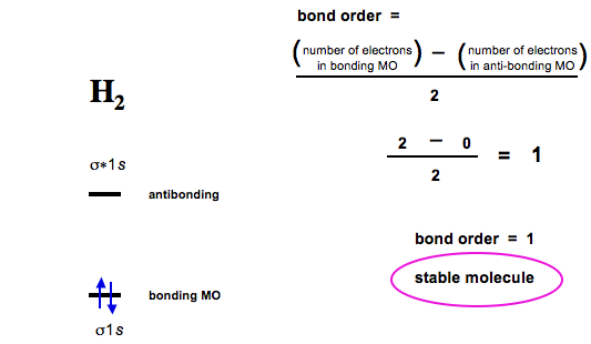 Determining bond order from mo diagram for b2