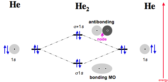 Diatomic species mo theory chemogenesis dihelium now consider two helium atoms ccuart Gallery