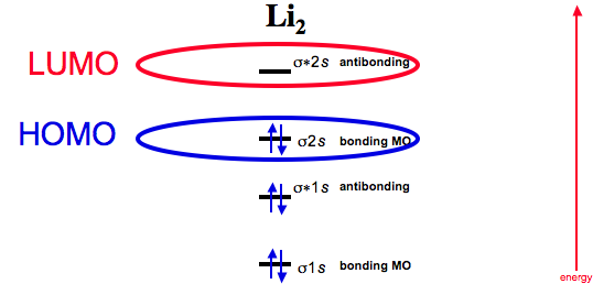 Diatomic Species Mo Theory Chemogenesis