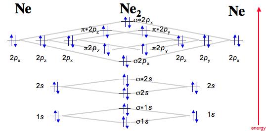 Diatomic Species By Molecular Orbital Theory