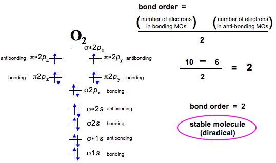 Highest Possible Bond Order O2