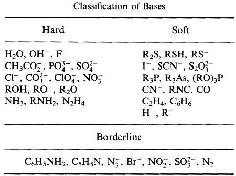 is inorganic chemistry hard