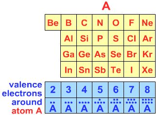 valence shell electron pair repulsion vsepr chemogenesis
